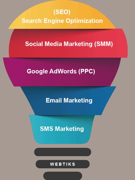 WEBTIKS - Digital Marketing and SEO Company in India
